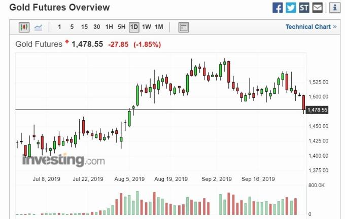 黃金日線圖 (圖片: Investing)
