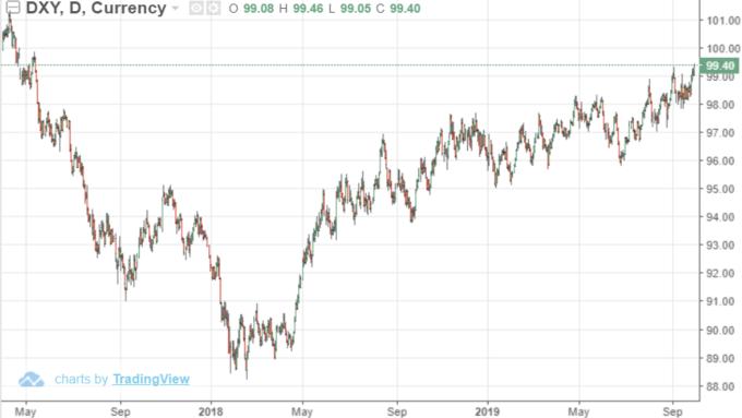 USD INDEX 日線 (來源: Trading Economics)