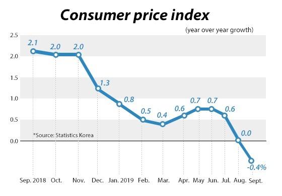 南韓通膨走勢