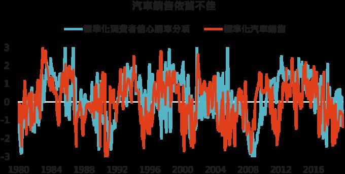 資料來源: Bloomberg,「鉅亨買基金」整理,標準化公式為減去過去 24 個月平均值後,再除以過去 24 個月標準差,2019/9/26。