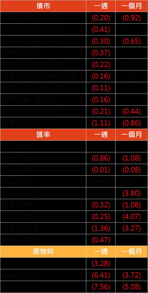 資料來源: Bloomberg, 2019/10/1(圖中顯示數據為週漲跌幅結果, 資料截至 2019/09/30)