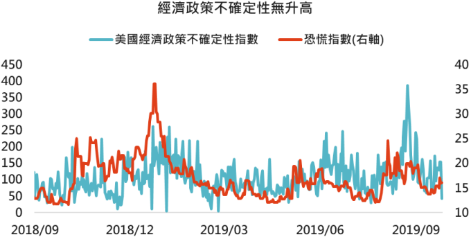 資料來源:Bloomberg,「鉅亨買基金」整理, 2019/9/27。