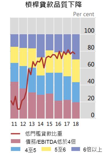 資料來源:BIS,「鉅亨買基金」整理,2019/9/26。