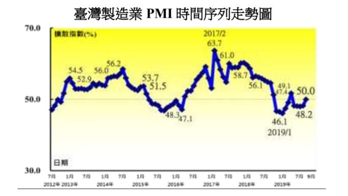 9月台灣製造業PMI結束連4月緊縮 三大產業擴張