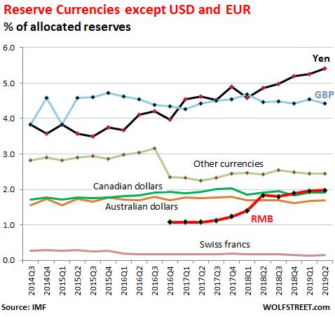 美元、歐元以外貨幣變化 (圖表取自 Wolf Street)