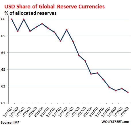 美元占比逐年減少 (圖表取自 Wolf Street)