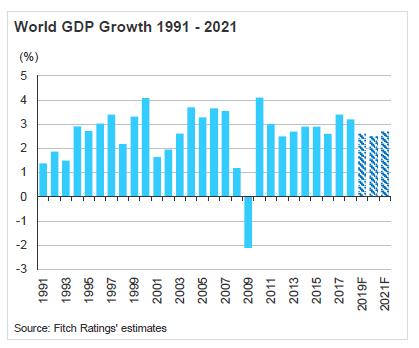 全球 GDP 預測 (圖片:惠譽)