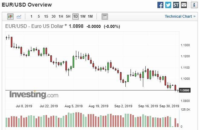 歐元兌美元日線走勢圖 圖片:investing.com