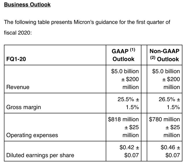 美光 2020 財年 Q1 財測 圖片:MU