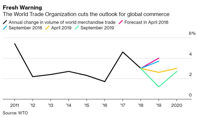 WTO 下修貿易成長預期 (圖片:彭博社)