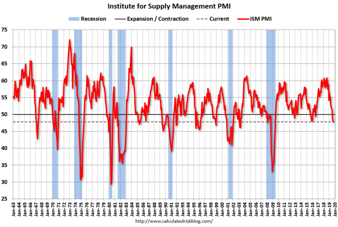 ISM 製造業 PMI (圖片:Calculated Risk)