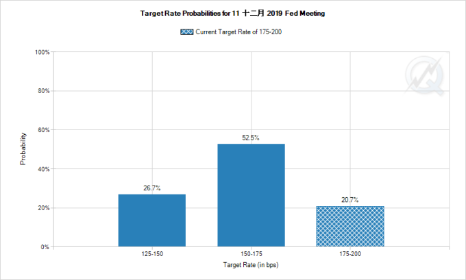FedWatch 顯示市場預期 Fed 12 月降息機率為 79.3% 圖片:CME
