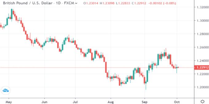 GBP/USD 日線 (來源:Trading Economics)
