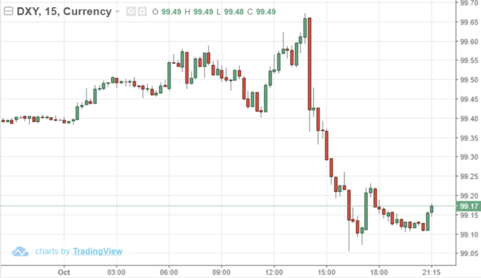 USD INDEX 15分鐘線 (來源: Trading Economics)