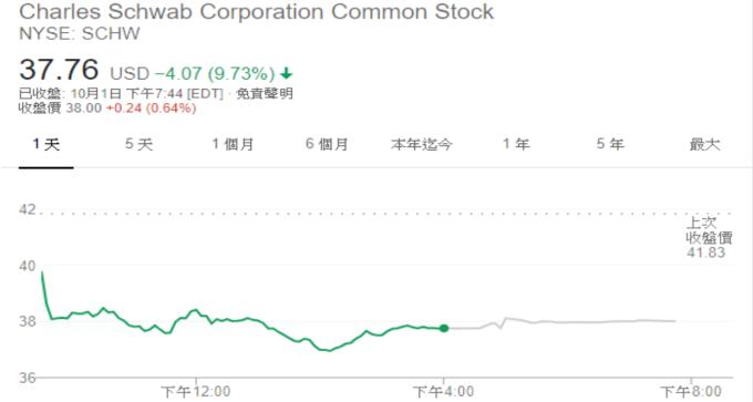 Charles Schwab 股價 (來源: Google)