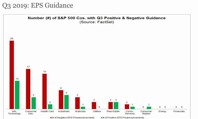 美股各類股下修Q3 EPS展望之企業家數 圖片:FactSet