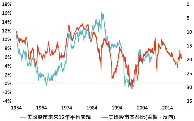 資料來源:Bloomberg,採標普 500 指數,平均表現採幾何年化報酬率,「鉅亨買基金」整理,資料日期:2019/10/1。此資料僅為歷史數據模擬回測,不為未來投資獲利之保證,在不同指數走勢、比重與期間下,可能得到不同數據結果。