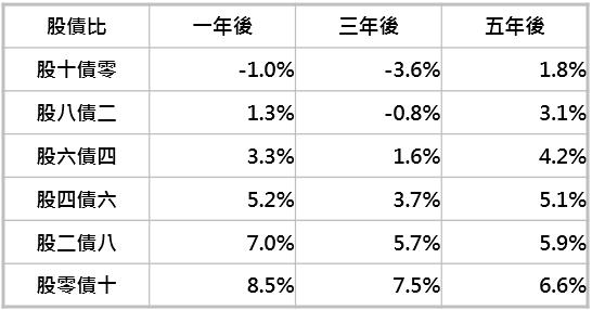 資料來源:Bloomberg,「鉅亨買基金」整理,採標普 500 與美銀美林美國政府與機構債券指數,資料期間:1973-2019。此資料僅為歷史數據模擬回測,不為未來投資獲利之保證,在不同指數走勢、比重與期間下,可能得到不同數據結果。*績效為幾何平均年化報酬率。