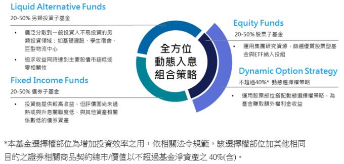 另類投資搭配股債與選擇權策略,全方位動態配置,掌握360度投資機會。