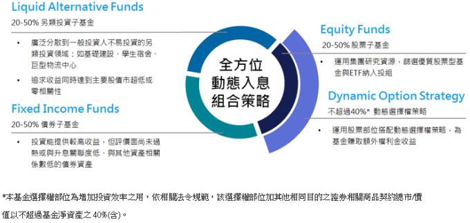 另類投資搭配股債與選擇權策略,全方位動態配置,掌握 360 度投資機會。