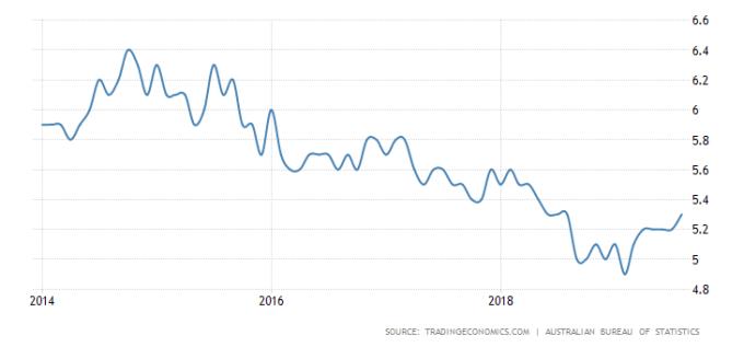 澳洲失業率 圖片:tradingeconomics.com