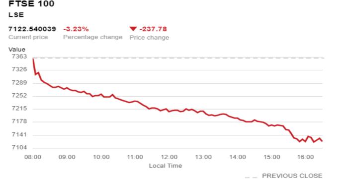 FTSE 100 指數表現 (來源:BBC)