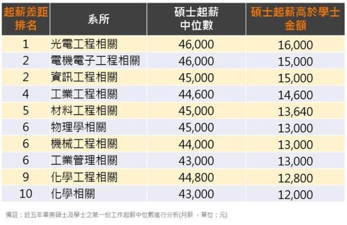 (資料來源:104 人力銀行)