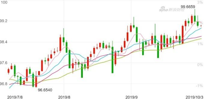 美元指數日 K 線圖。(來源:新浪財經)