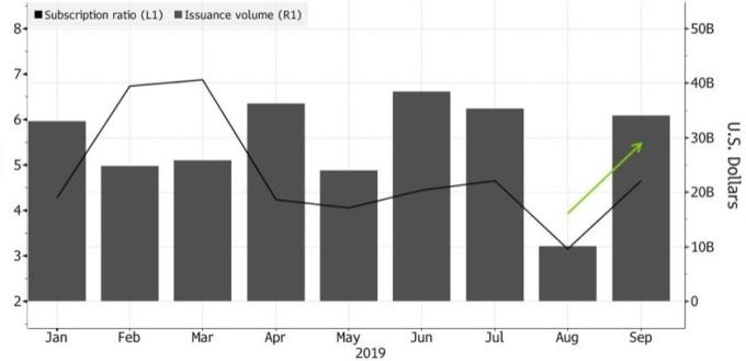 亞洲 (除日本外) 美元債券發行量九月快速反彈。(來源:Bloomberg)