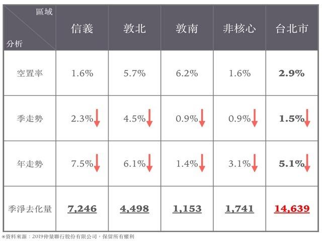 仲量聯行調查 2019 年中,台北各級辦公大樓平均每坪月租金行情創近 18 年新高紀錄,讓整體商辦空置率大幅降。