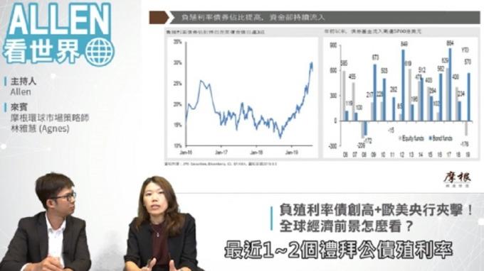 影/負殖利率債創高後 「股5債5」最能穩健獲利