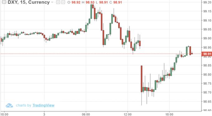 USD INDEX 15 分鐘線 (來源: Trading Economics)