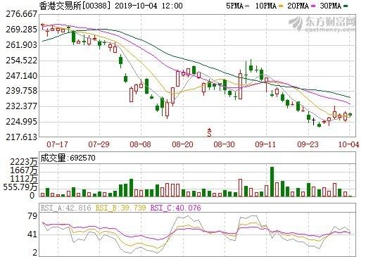 資料來源: 東方財富網, 香港交易所日線走勢