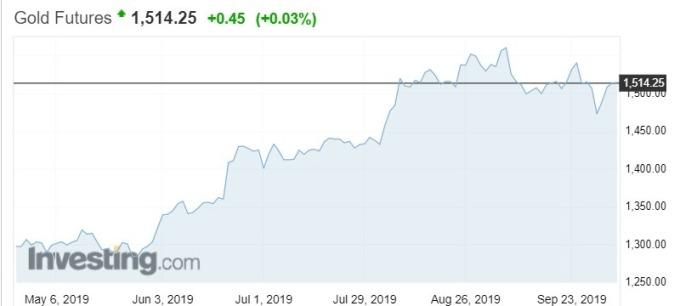 金價本周重回 1500 美元之上。(來源:Investing.com)