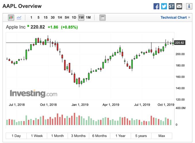 圖: Investing.com