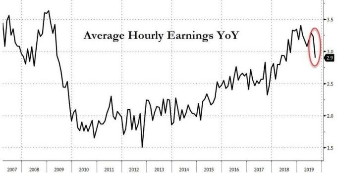 美國 9 月平均每小時薪資年增率報 2.9%,創 2018 年 7 月以來最低。(圖片:zerohedge)