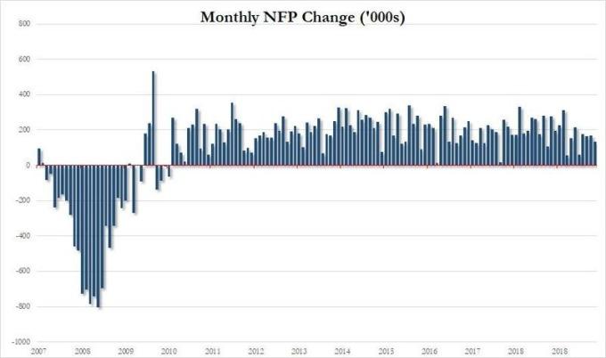 9 月美國非農就業新增就業達 13.6 萬人,遜於預期 14.5 萬。(圖片:zerohedge)