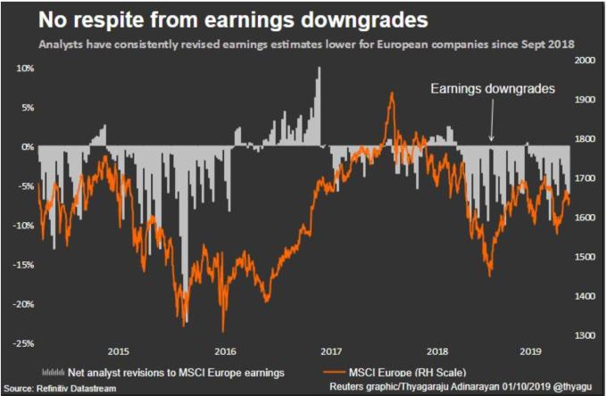 2018 年 9 月至今,分析師不斷下調歐洲企業盈利預期 (圖:Reuters)