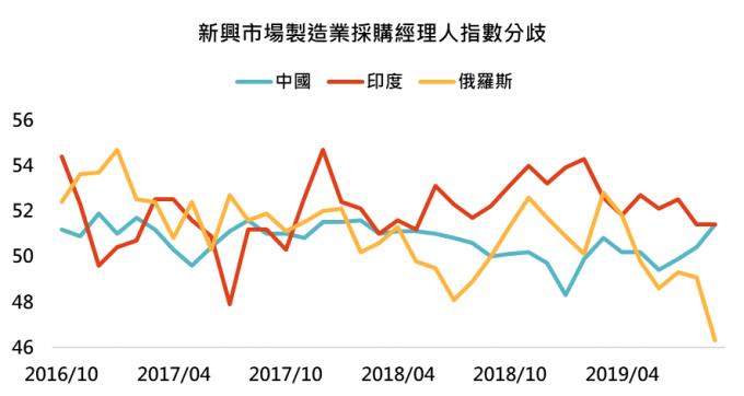 資料來源: Bloomberg,「鉅亨買基金」整理,2019/10/03。
