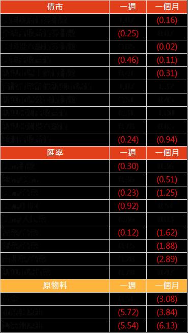 資料來源: Bloomberg, 2019/10/05(圖中顯示數據為週漲跌幅結果, 資料截至 2019/10/04)