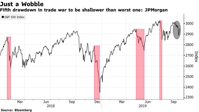 S&P500 指數日線走勢圖 圖片:Bloomberg