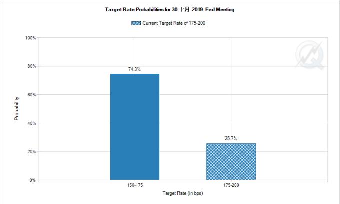 FedWatch 數據顯示,市場預期 Fed 十月降息機率高達 74.3% 圖片:CME