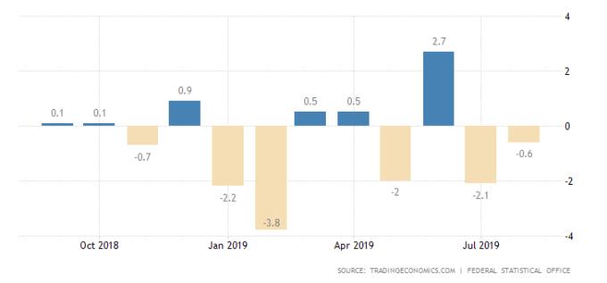德國工廠訂單月增率表現 圖片:tradingeconomics