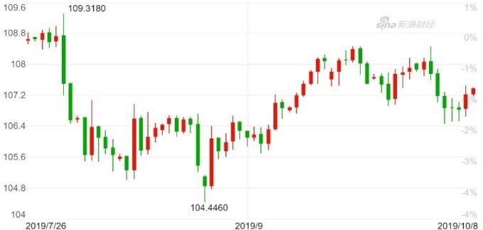 美元兌日圓K 線圖。(來源:新浪財經)