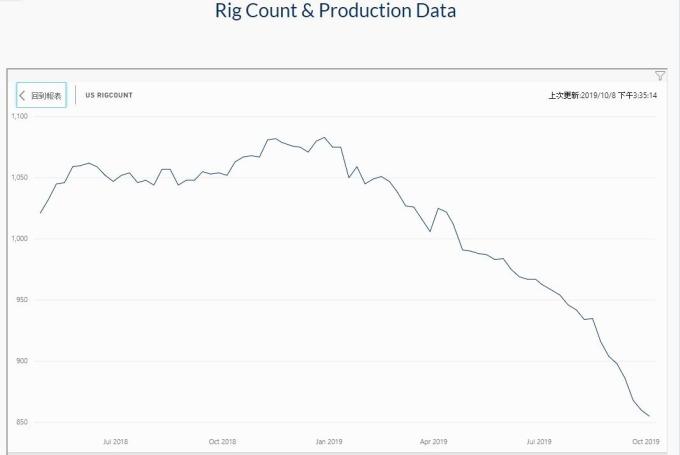 圖片:OIL&GAS 360