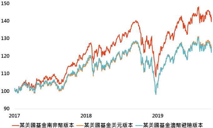 資料來源:Bloomberg,「鉅亨買基金」整理,資料日期: 2019/10/5。此處走勢僅為比較參考用,並無推介特定基金與市場之意思。基金走勢皆採原幣別。