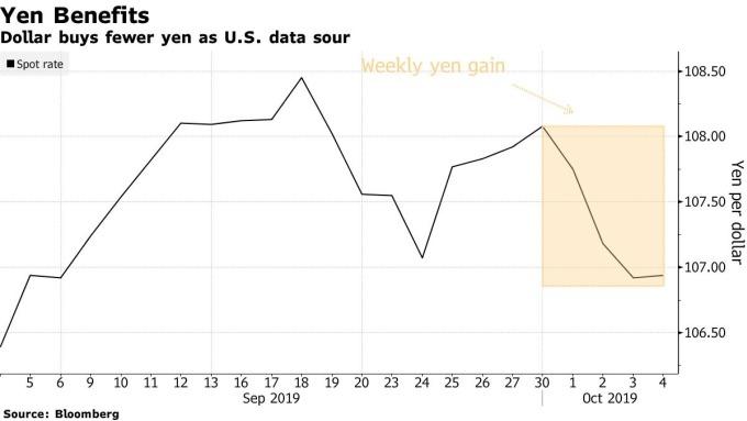 美元兌日圓走勢圖 圖片:Bloomberg