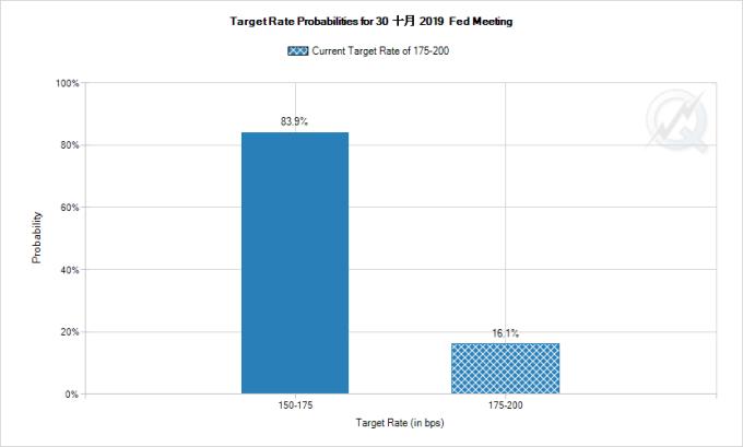 FedWatch 顯示,市場預期 Fed 十月降息之機率高達 83.9 圖片:CME