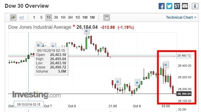 週二美股道瓊跌逾 300點。(圖片:investing)