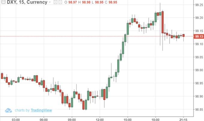 USD INDEX15 分線 (來源: Trading Economics)